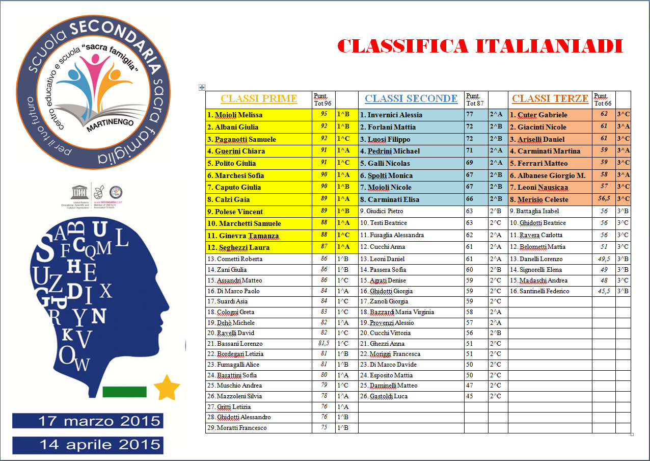 Classifica ITALIANIADI_2015